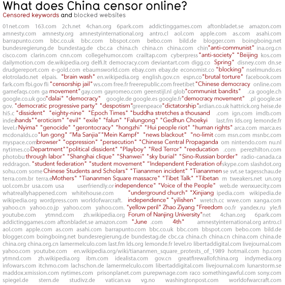 Infographic showing the keywords that China sensor